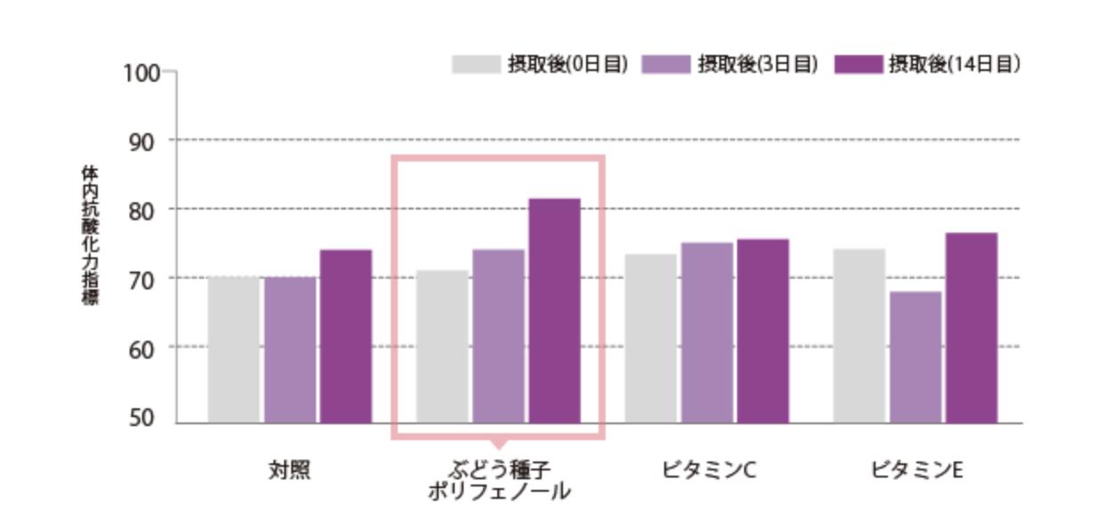 ブドウ種子エキスの育毛効果【ブドウポリフェノール】を徹底調査!